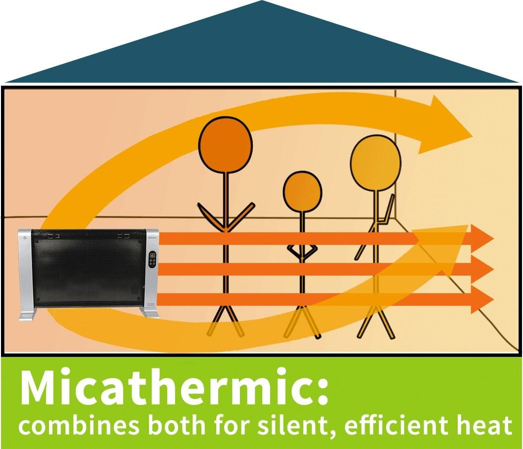 micathermic heat diagram?w=657 vornado heater wiring diagram thermo king tripac apu diagram vornado wiring diagram at mifinder.co